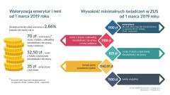 ZUS Biłgoraj. Wyższe emerytury i renty od marca